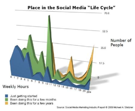 place-in-the-social-media-life-cycle2
