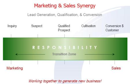 Marketing and Sales Synergy