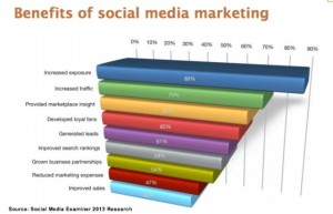 Social-Media-Examiner-2013-Research-Social-Media-Marketing-Benefits-e1369104534712