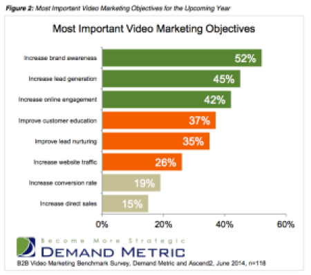 video objectives