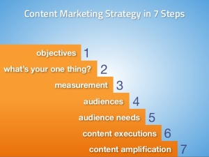 create-a-content-marketing-strategy-your-customers-will-love-in-7-steps-18-638