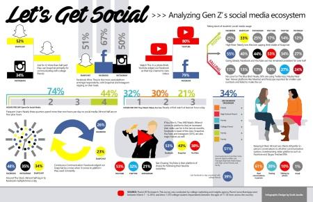Infographic via Fluent